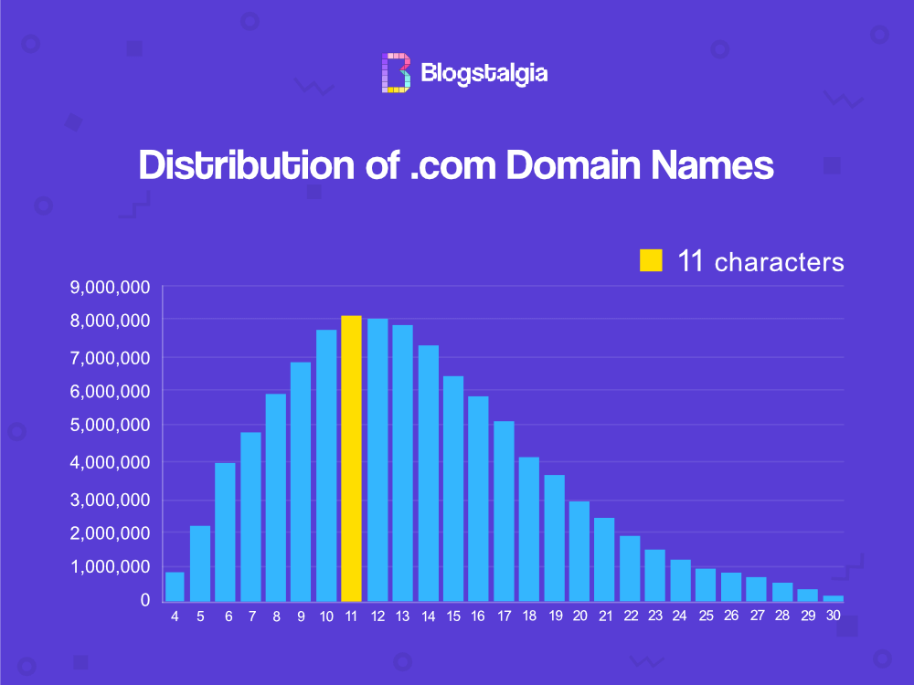 Number of .com domain names vs. number of characters