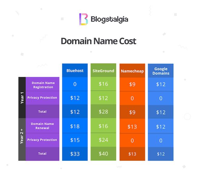 Domain name cost comparison