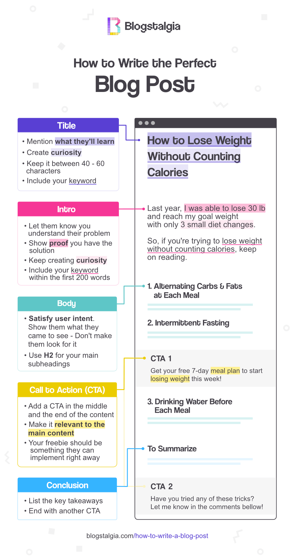 How to write a blog post infographic