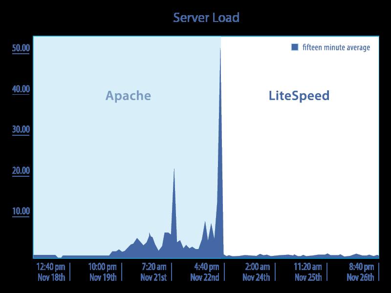 LiteSpeed Server Load