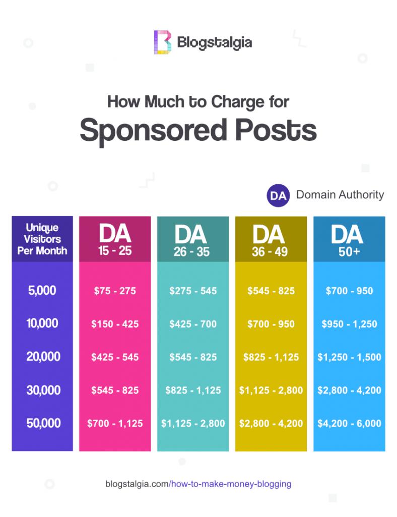 Sponsored post rates