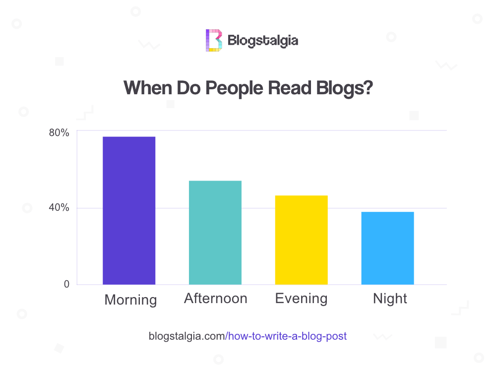 When do people read blogs bar graph