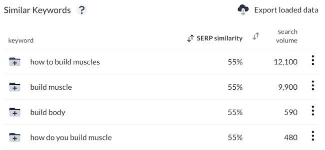 SERP Similarity score