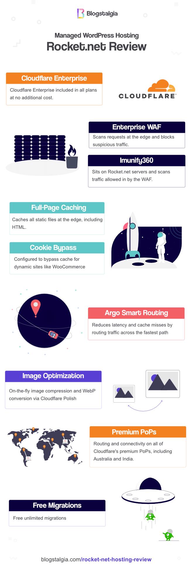Rocket.net infographic